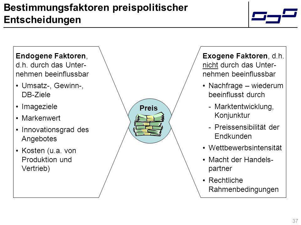 37 Bestimmungsfaktoren preispolitischer Entscheidungen Preis Endogene Faktoren, d.h. durch das Unter- nehmen beeinflussbar Umsatz-, Gewinn-, DB-Ziele
