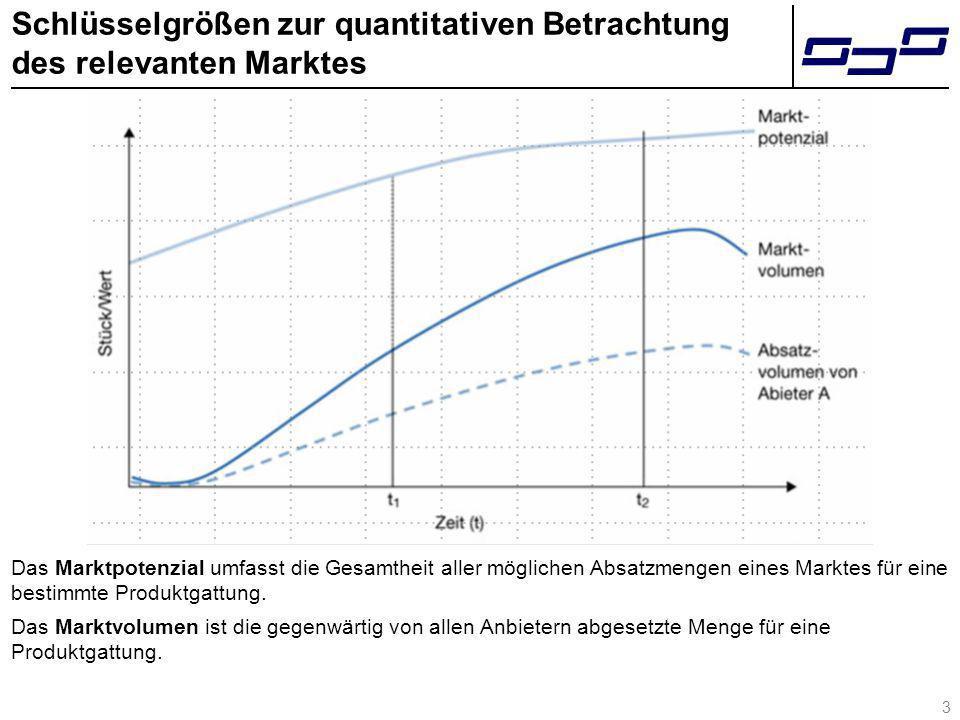 3 Schlüsselgrößen zur quantitativen Betrachtung des relevanten Marktes Das Marktpotenzial umfasst die Gesamtheit aller möglichen Absatzmengen eines Ma