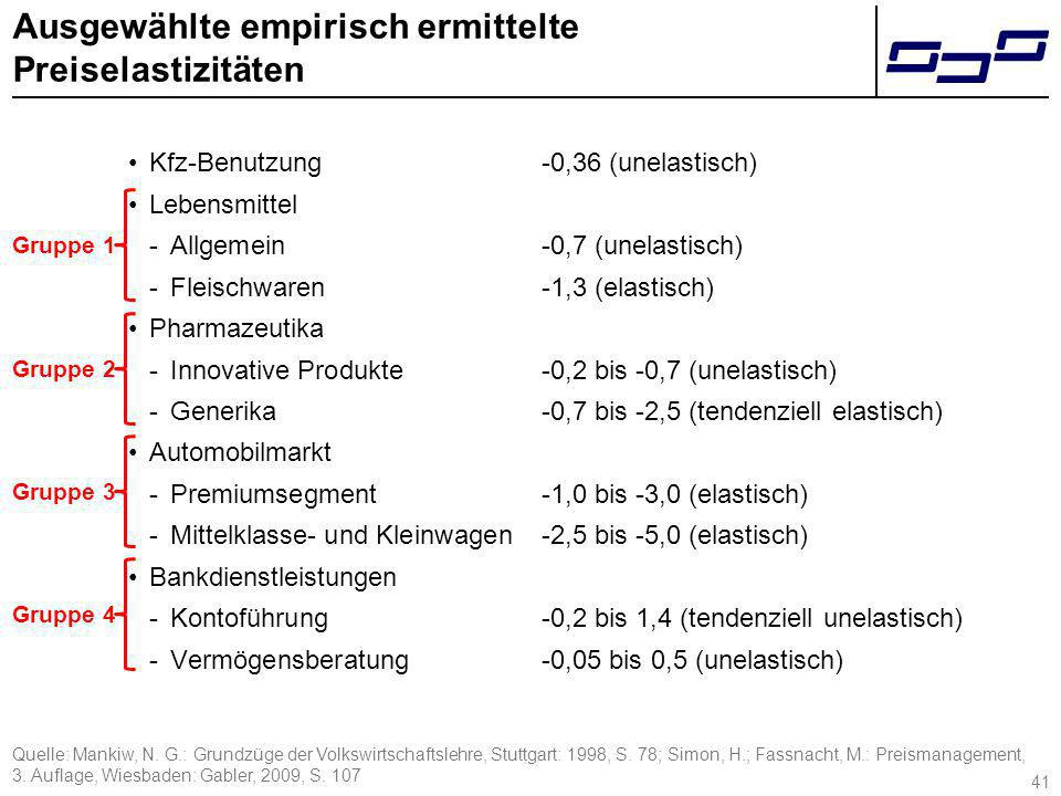 Ausgewählte empirisch ermittelte Preiselastizitäten Kfz-Benutzung-0,36 (unelastisch) Lebensmittel -Allgemein-0,7 (unelastisch) -Fleischwaren -1,3 (ela