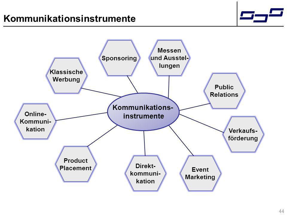 Kommunikationsinstrumente Kommunikations- instrumente 44 Klassische Werbung Sponsoring Public Relations Verkaufs- förderung Event Marketing Direkt- ko