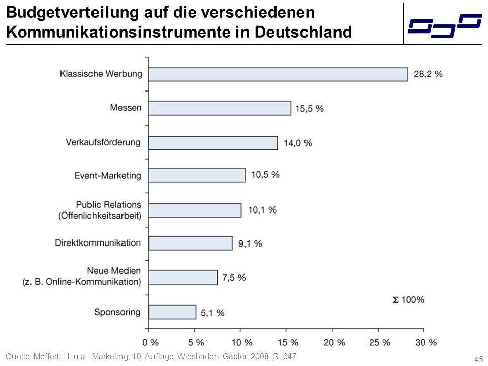 Budgetverteilung auf die verschiedenen Kommunikationsinstrumente in Deutschland 45 Quelle: Meffert, H. u.a.: Marketing, 10. Auflage, Wiesbaden: Gabler