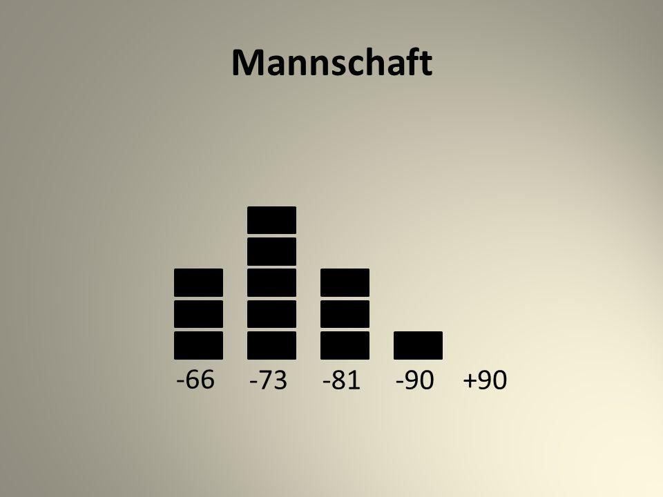 Mannschaft -66 -73-81-90+90