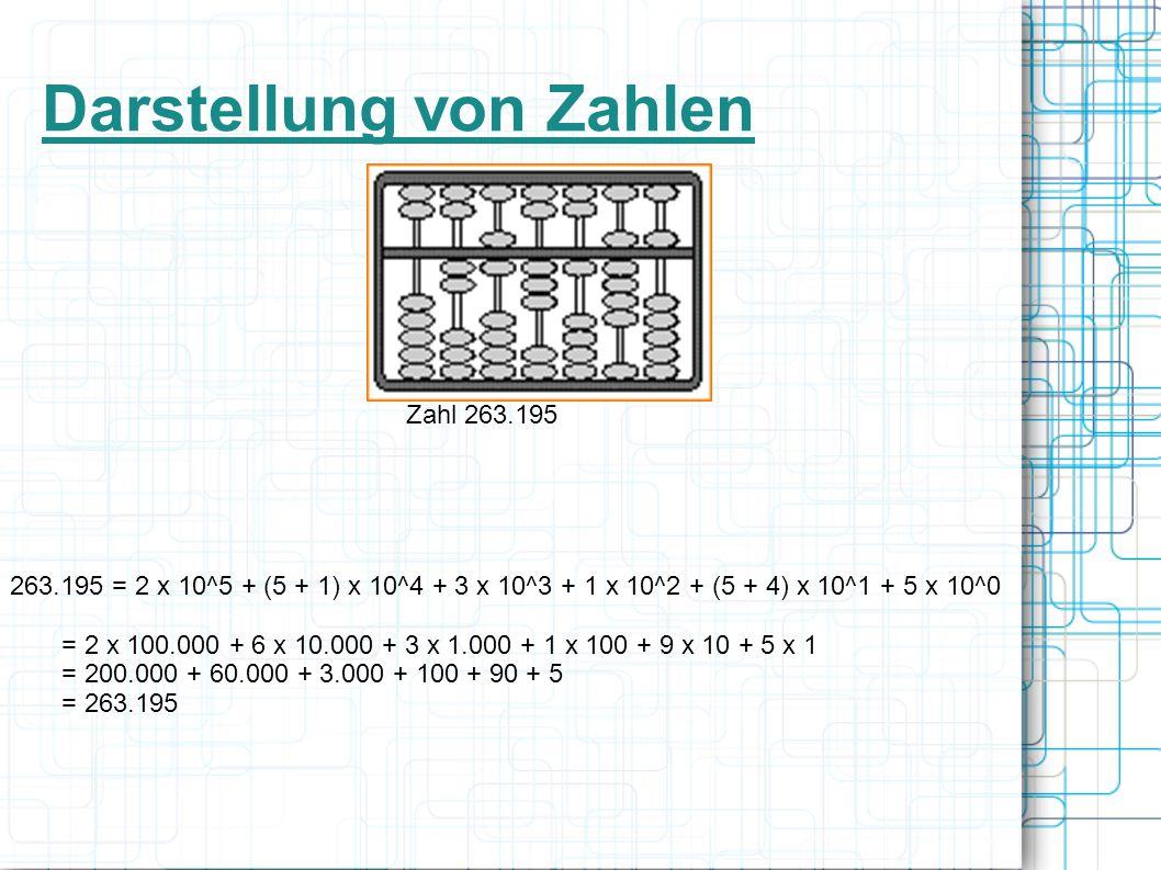 Darstellung von Zahlen Zahl 263.195 263.195 = 2 x 10^5 + (5 + 1) x 10^4 + 3 x 10^3 + 1 x 10^2 + (5 + 4) x 10^1 + 5 x 10^0 = 2 x 100.000 + 6 x 10.000 + 3 x 1.000 + 1 x 100 + 9 x 10 + 5 x 1 = 200.000 + 60.000 + 3.000 + 100 + 90 + 5 = 263.195