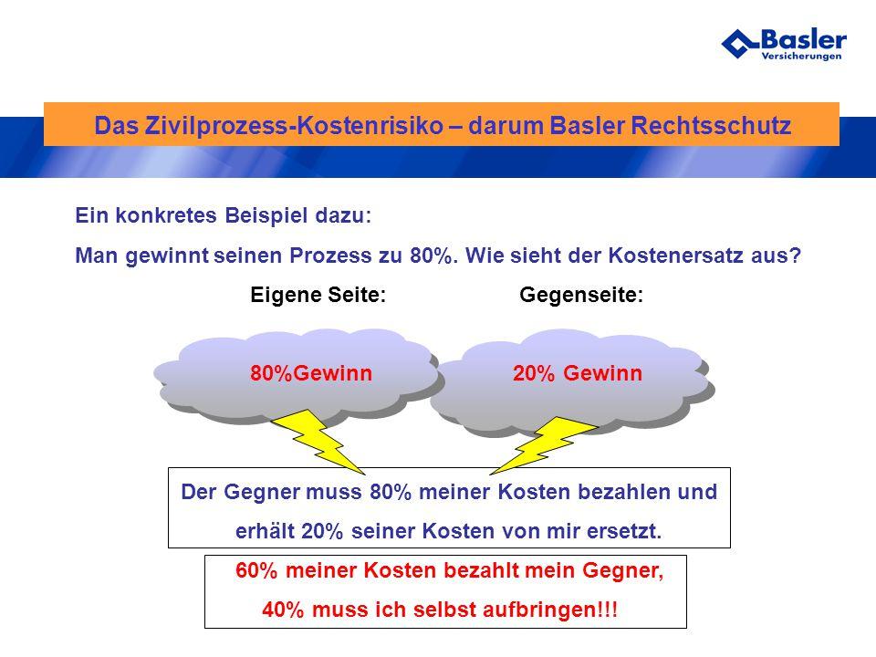 Das Zivilprozess-Kostenrisiko – darum Basler Rechtsschutz Ein konkretes Beispiel dazu: Man gewinnt seinen Prozess zu 80%. Wie sieht der Kostenersatz a
