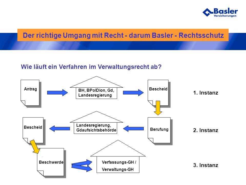 Der richtige Umgang mit Recht - darum Basler - Rechtsschutz Wie läuft ein Verfahren im Verwaltungsrecht ab? Antrag Beschwerde Bescheid Berufung Besche