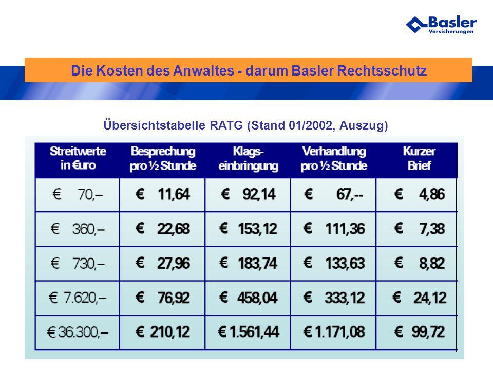 Die Kosten des Anwaltes - darum Basler Rechtsschutz Übersichtstabelle RATG (Stand 01/2002, Auszug)