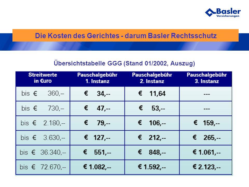 Die Kosten des Gerichtes - darum Basler Rechtsschutz Übersichtstabelle GGG (Stand 01/2002, Auszug)