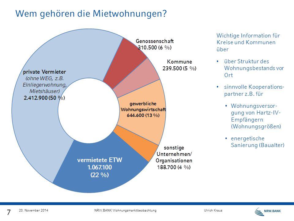 Marktanteil + Nutzung 8 NRW: 23% aller Wohnungen (im Neubau 44 % der Geschosswohnungen) davon 53 % vermietet (+3 % leerstehend) 20.