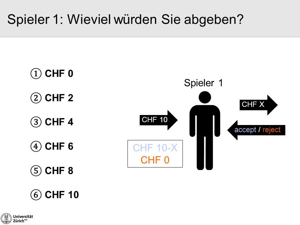 ① CHF 0 ② CHF 2 ③ CHF 4 ④ CHF 6 ⑤ CHF 8 ⑥ CHF 10 CHF 10 Spieler 1 CHF 10-X CHF 0 CHF X accept / reject Spieler 1: Wieviel würden Sie abgeben?