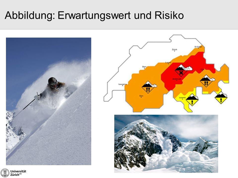 Abbildung: Erwartungswert und Risiko