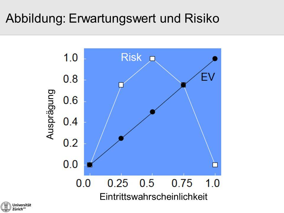Abbildung: Erwartungswert und Risiko Preuschoff et al 2006 Neuron