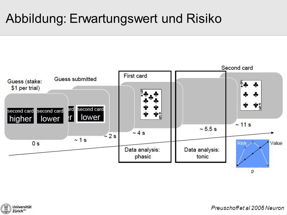 Abbildung: Erwartungswert und Risiko ‣ Stammesgeschichtlich alte Regionen bilden EV und Risiko ab ‣ Auch in den Gehirnen von Affen, Ratten, und Tauben wird der Erwartungswert und das Risiko von Wahlmöglichkeiten abgebildet