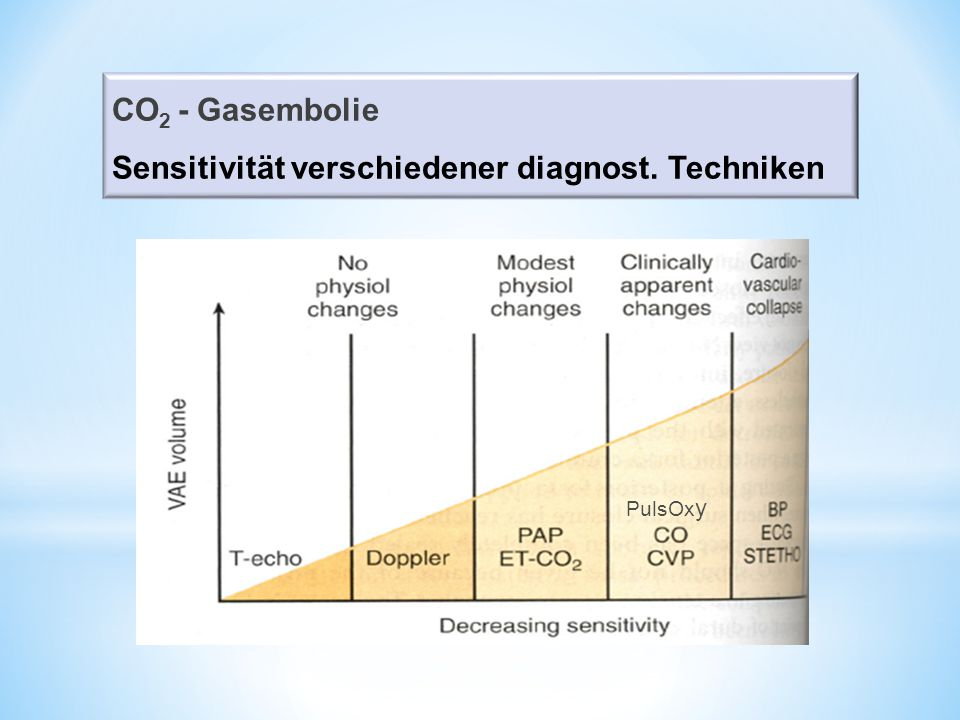 CO 2 - Gasembolie Sensitivität verschiedener diagnost. Techniken PulsOx y