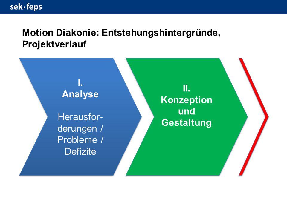 II.Konzeption und Gestaltung I. Analyse Herausfor- derungen / Probleme / Defizite I.