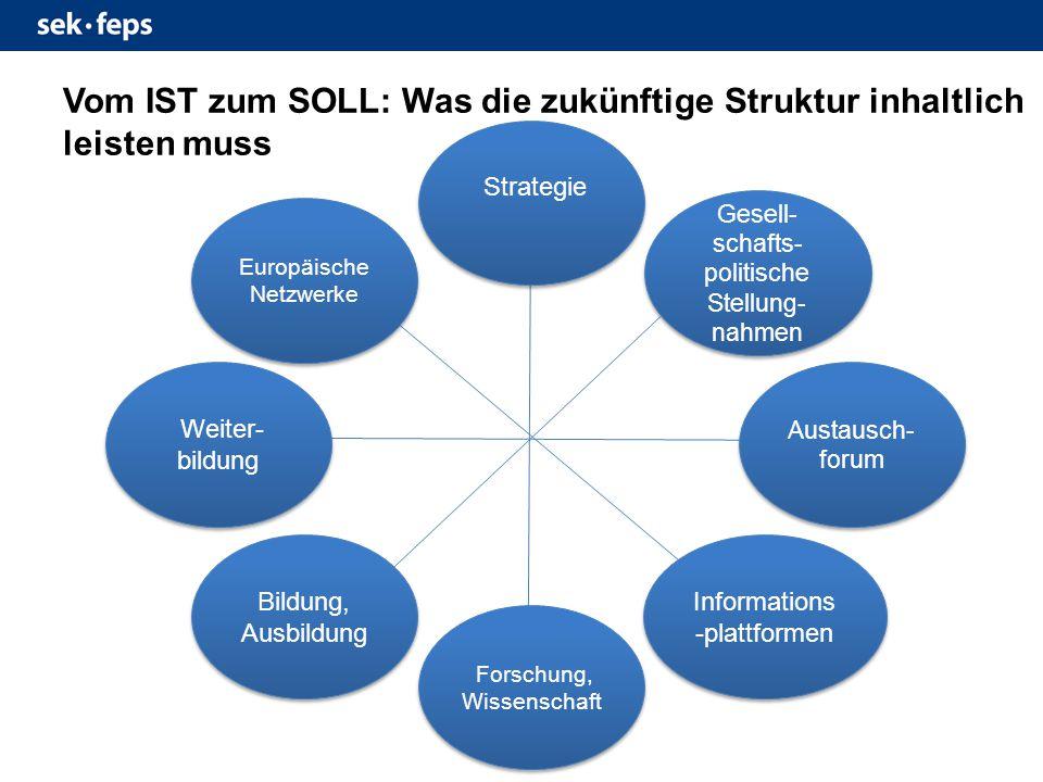 Strategie Gesell- schafts- politische Stellung- nahmen Bildung, Ausbildung Informations -plattformen Austausch- forum Forschung, Wissenschaft Weiter- bildung Europäische Netzwerke Vom IST zum SOLL: Was die zukünftige Struktur inhaltlich leisten muss