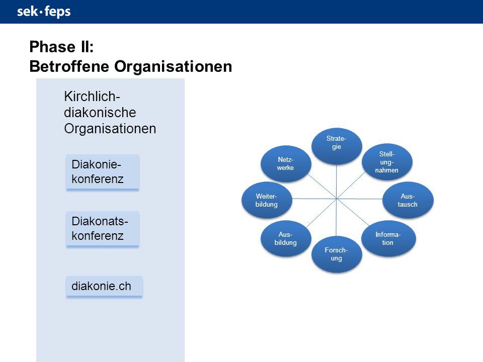 Phase II: Betroffene Organisationen Diakonie- konferenz Diakonats- konferenz diakonie.ch Kirchlich- diakonische Organisationen Strate- gie Stell- ung- nahmen Aus- bildung Informa- tion Aus- tausch Forsch- ung Weiter- bildung Netz- werke