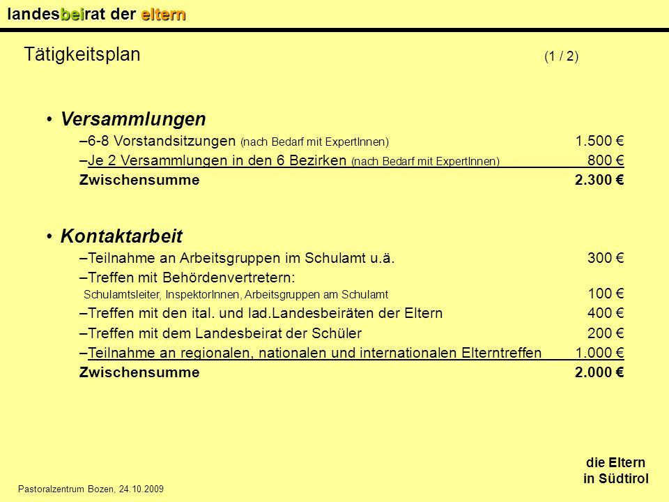 landesbeirat der eltern die Eltern in Südtirol Pastoralzentrum Bozen, 24.10.2009 Tätigkeitsplan (1 / 2) Versammlungen –6-8 Vorstandsitzungen (nach Bedarf mit ExpertInnen) 1.500 € –Je 2 Versammlungen in den 6 Bezirken (nach Bedarf mit ExpertInnen) 800 € Zwischensumme2.300 € Kontaktarbeit –Teilnahme an Arbeitsgruppen im Schulamt u.ä.300 € –Treffen mit Behördenvertretern: Schulamtsleiter, InspektorInnen, Arbeitsgruppen am Schulamt 100 € –Treffen mit den ital.