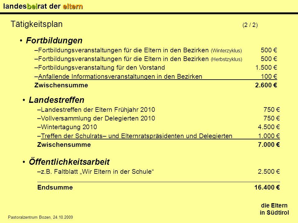 landesbeirat der eltern die Eltern in Südtirol Pastoralzentrum Bozen, 24.10.2009 Tätigkeitsplan (2 / 2) Fortbildungen –Fortbildungsveranstaltungen für die Eltern in den Bezirken (Winterzyklus) 500 € –Fortbildungsveranstaltungen für die Eltern in den Bezirken (Herbstzyklus) 500 € –Fortbildungsveranstaltung für den Vorstand 1.500 € –Anfallende Informationsveranstaltungen in den Bezirken100 € Zwischensumme2.600 € Landestreffen –Landestreffen der Eltern Frühjahr 2010750 € –Vollversammlung der Delegierten 2010750 € –Wintertagung 20104.500 € –Treffen der Schulrats– und Elternratspräsidenten und Delegierten1.000 € Zwischensumme7.000 € Öffentlichkeitsarbeit –z.B.