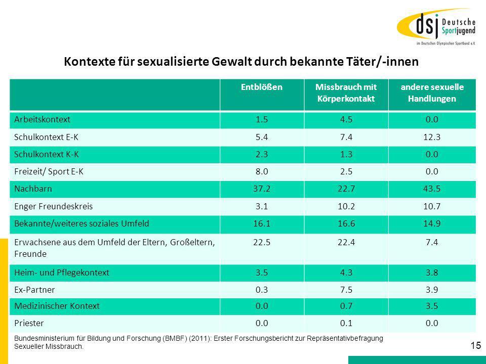 Kontexte für sexualisierte Gewalt durch bekannte Täter/-innen EntblößenMissbrauch mit Körperkontakt andere sexuelle Handlungen Arbeitskontext1.54.50.0