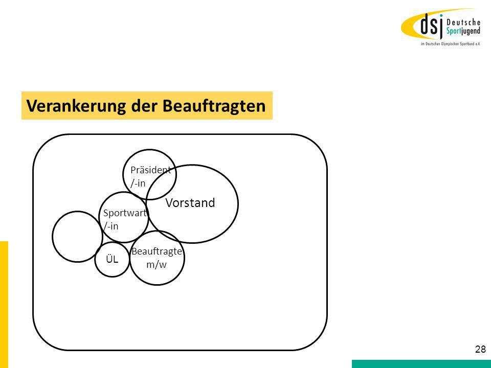 ÜL Sportwart /-in Vorstand Beauftragte m/w Präsident /-in Verankerung der Beauftragten 28