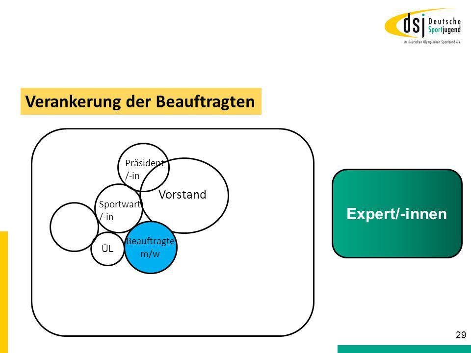 Sportwart /-in Vorstand Beauftragte m/w Präsident /-in Verankerung der Beauftragten Expert/-innen 29 ÜL