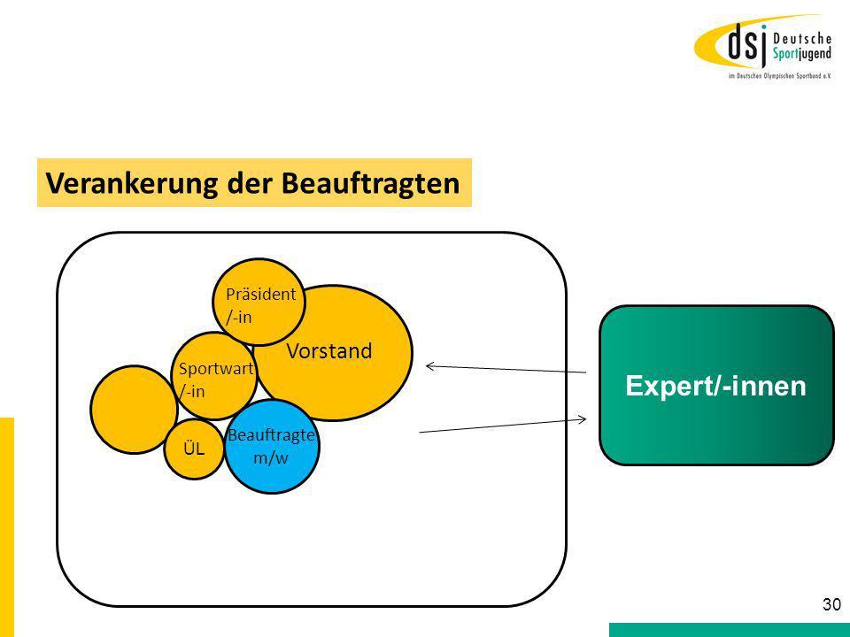 Sportwart /-in Vorstand Beauftragte m/w Präsident /-in Verankerung der Beauftragten 30 Expert/-innen ÜL