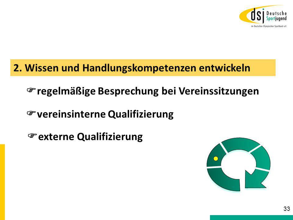 2. Wissen und Handlungskompetenzen entwickeln  regelmäßige Besprechung bei Vereinssitzungen  vereinsinterne Qualifizierung  externe Qualifizierung