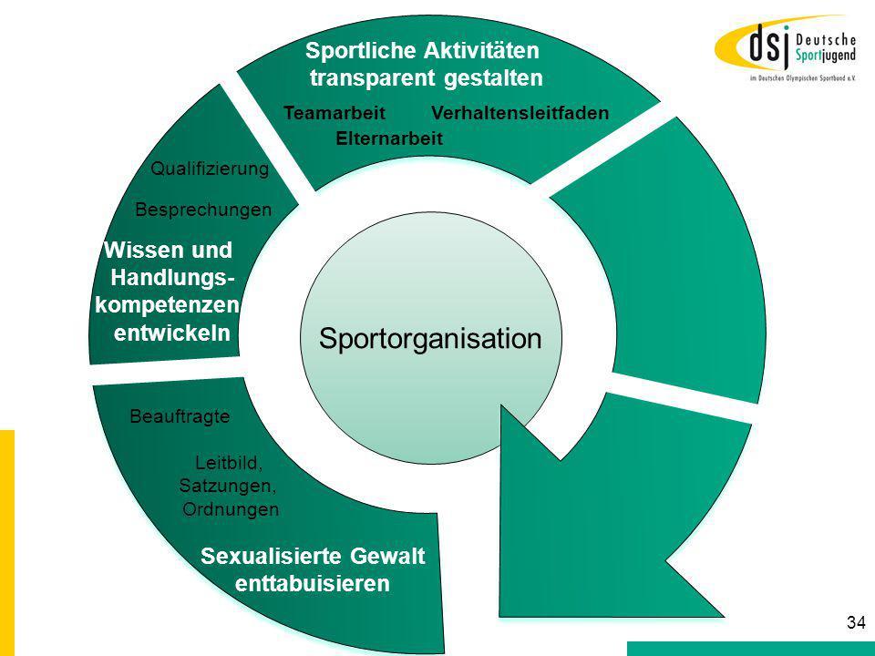Sportorganisation Beauftragte Leitbild, Satzungen, Ordnungen Sexualisierte Gewalt enttabuisieren Wissen und Handlungs- kompetenzen entwickeln Besprech