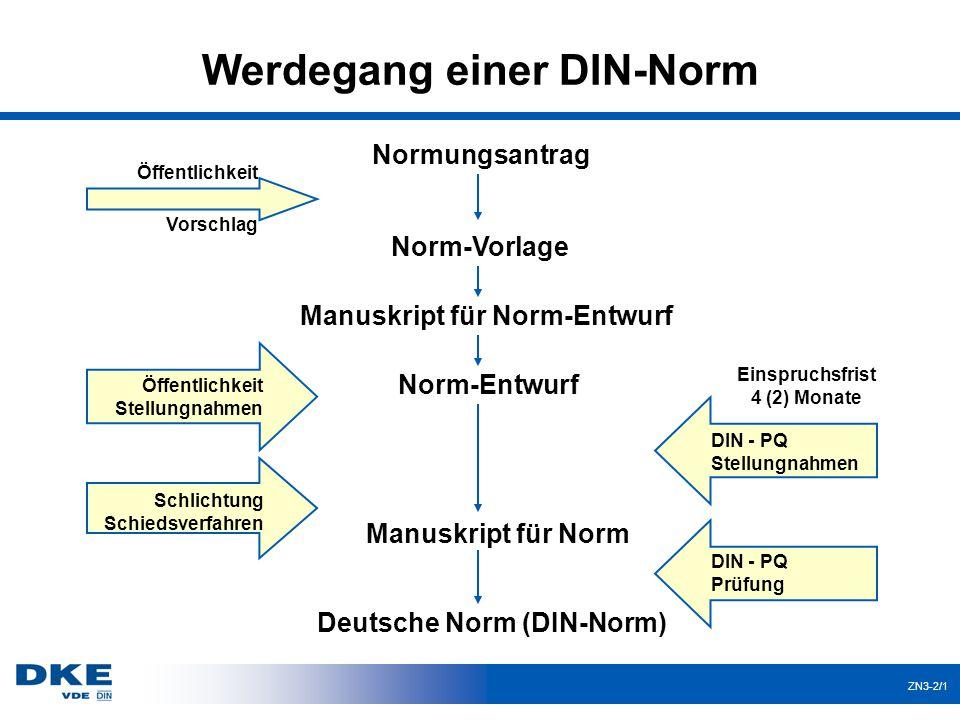 ZN3-2/1 Werdegang einer DIN-Norm Normungsantrag Manuskript für Norm Deutsche Norm (DIN-Norm) Norm-Vorlage Manuskript für Norm-Entwurf Norm-Entwurf Öff