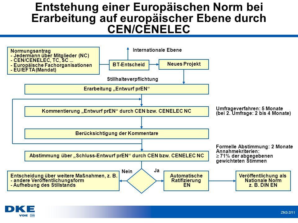 """ZN3-2/11 Entstehung einer Europäischen Norm bei Erarbeitung auf europäischer Ebene durch CEN/CENELEC Erarbeitung """"Entwurf prEN"""" Kommentierung """"Entwurf"""