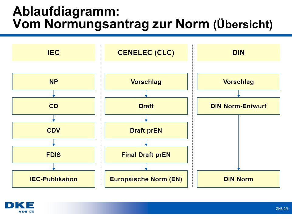 ZN3-2/4 Ablaufdiagramm: Vom Normungsantrag zur Norm (Übersicht) CENELEC (CLC) Europäische Norm (EN) Final Draft prEN Draft prEN Draft Vorschlag IEC IE