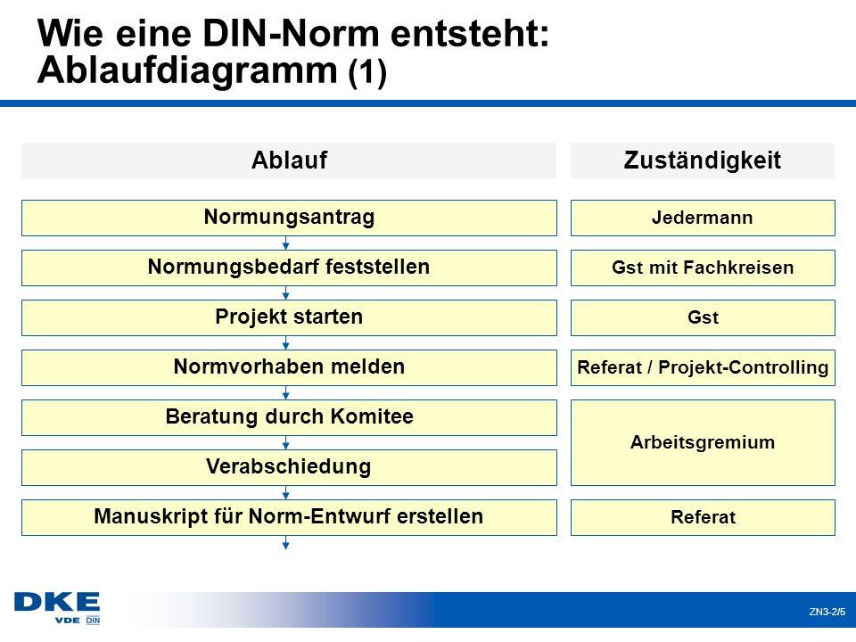 ZN3-2/6 Wie eine DIN-Norm entsteht: Ablaufdiagramm (2) Projekt-Controlling DIN-PQ Verlage DKE - interne Vorprüfung Dateien an DIN weiterleiten DIN - Vorprüfung Referat / Arbeitsgremien Norm-Entwurf erscheint (MV veröffentlichen) mit...
