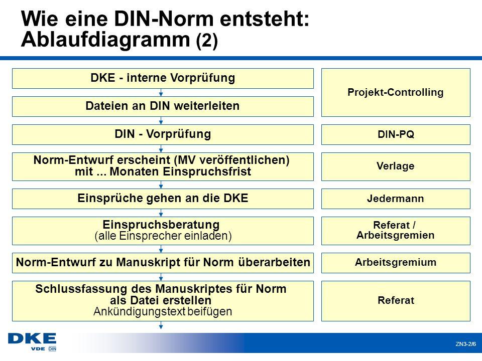 ZN3-2/6 Wie eine DIN-Norm entsteht: Ablaufdiagramm (2) Projekt-Controlling DIN-PQ Verlage DKE - interne Vorprüfung Dateien an DIN weiterleiten DIN - V