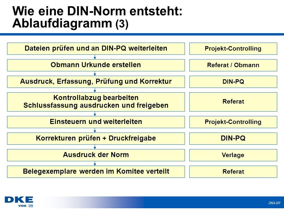 ZN3-2/7 Wie eine DIN-Norm entsteht: Ablaufdiagramm (3) Dateien prüfen und an DIN-PQ weiterleiten Projekt-Controlling Obmann Urkunde erstellen Referat