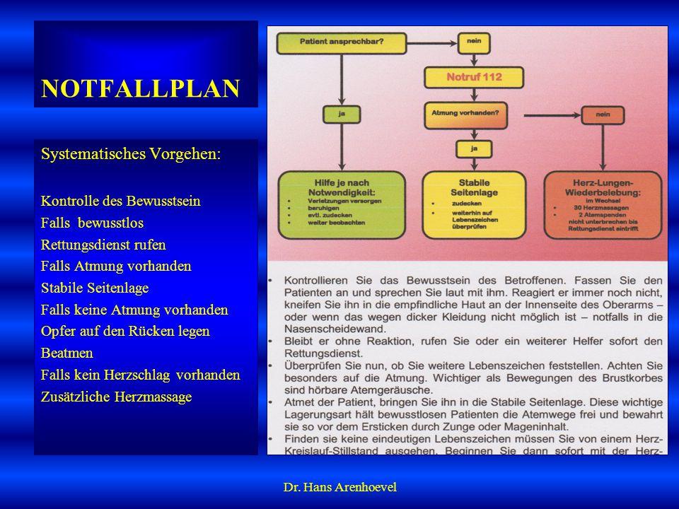HERZINFARKT Symptome Dr. Hans Arenhoevel