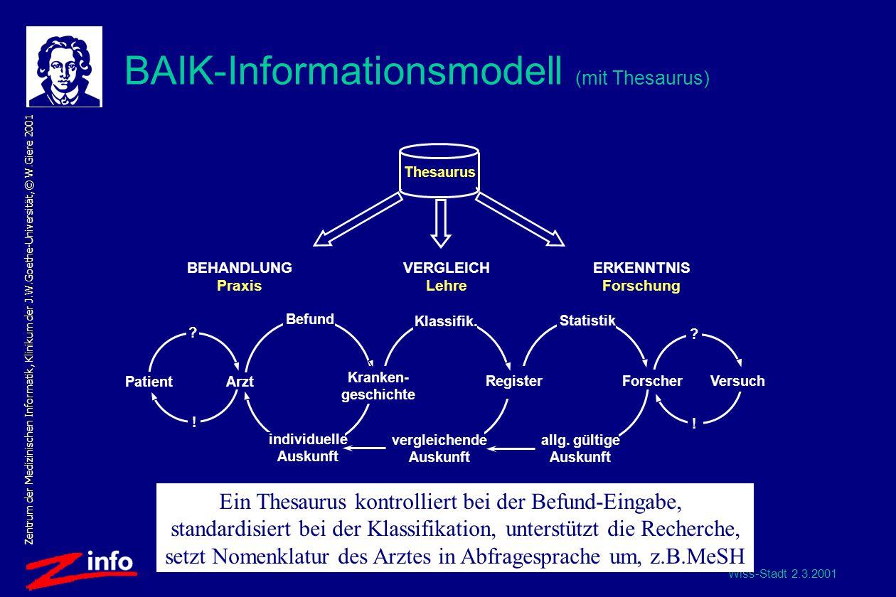 Wiss-Stadt 2.3.2001 Zentrum der Medizinischen Informatik, Klinikum der J.W.Goethe-Universität, © W.Giere 2001 BAIK-Informationsmodell (mit Thesaurus) Thesaurus allg.