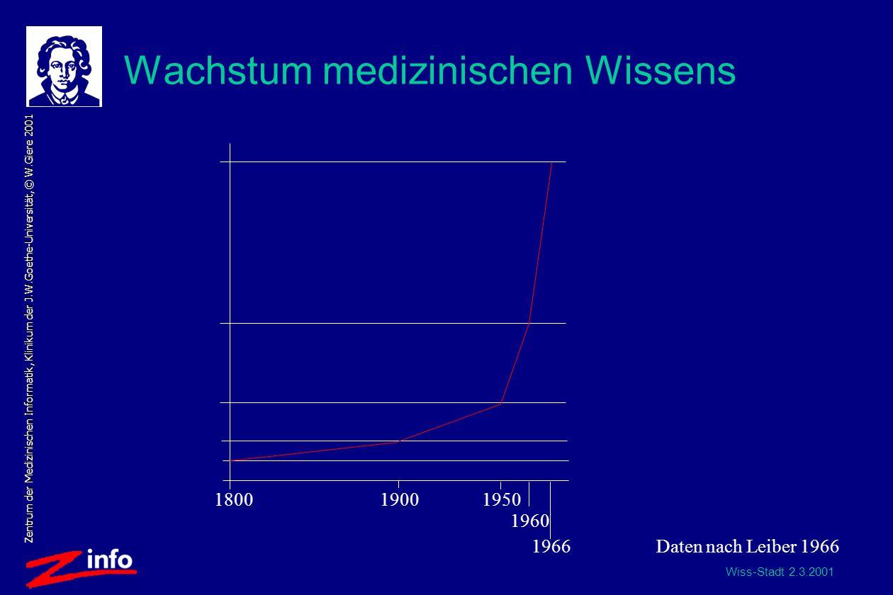 Wiss-Stadt 2.3.2001 Zentrum der Medizinischen Informatik, Klinikum der J.W.Goethe-Universität, © W.Giere 2001 Wachstum medizinischen Wissens 180019001950 1960 1966Daten nach Leiber 1966