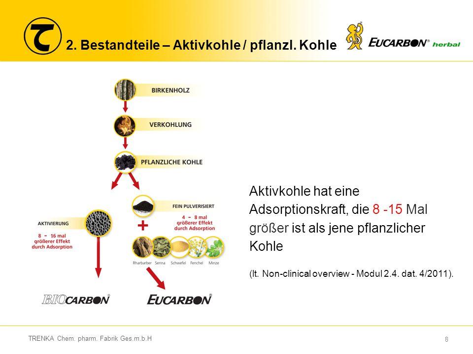 8 TRENKA Chem. pharm. Fabrik Ges.m.b.H Aktivkohle hat eine Adsorptionskraft, die 8 -15 Mal größer ist als jene pflanzlicher Kohle (lt. Non-clinical ov