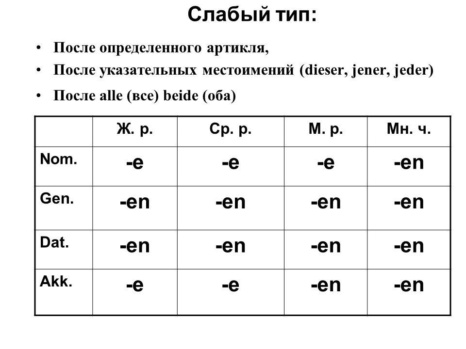 Слабый тип: После определенного артикля, После указательных местоимений (dieser, jener, jeder) После alle (все) beide (оба) Ж. р.Ср. р.М. р.Мн. ч. Nom