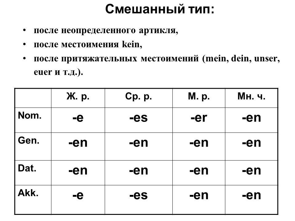 Смешанный тип: после неопределенного артикля, после местоимения kein, после притяжательных местоимений (mein, dein, unser, euer и т.д.). Ж. р.Ср. р.М.