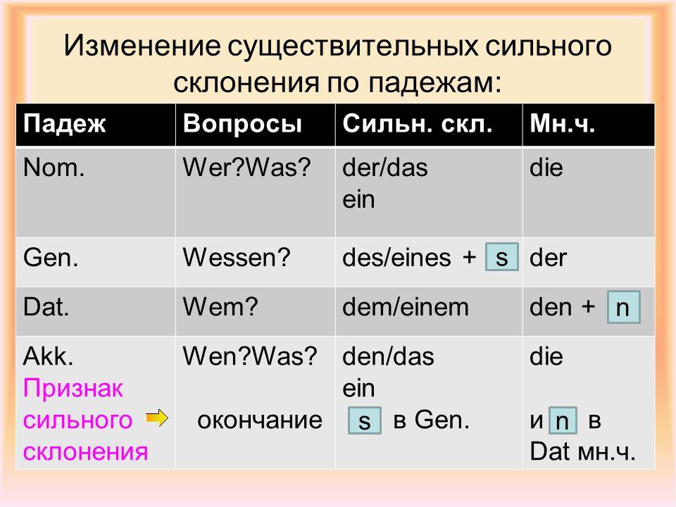 Изменение существительных сильного склонения по падежам: ПадежВопросыСильн. скл.Мн.ч. Nom.Wer?Was?der/das ein die Gen.Wessen?des/eines +der Dat.Wem?de