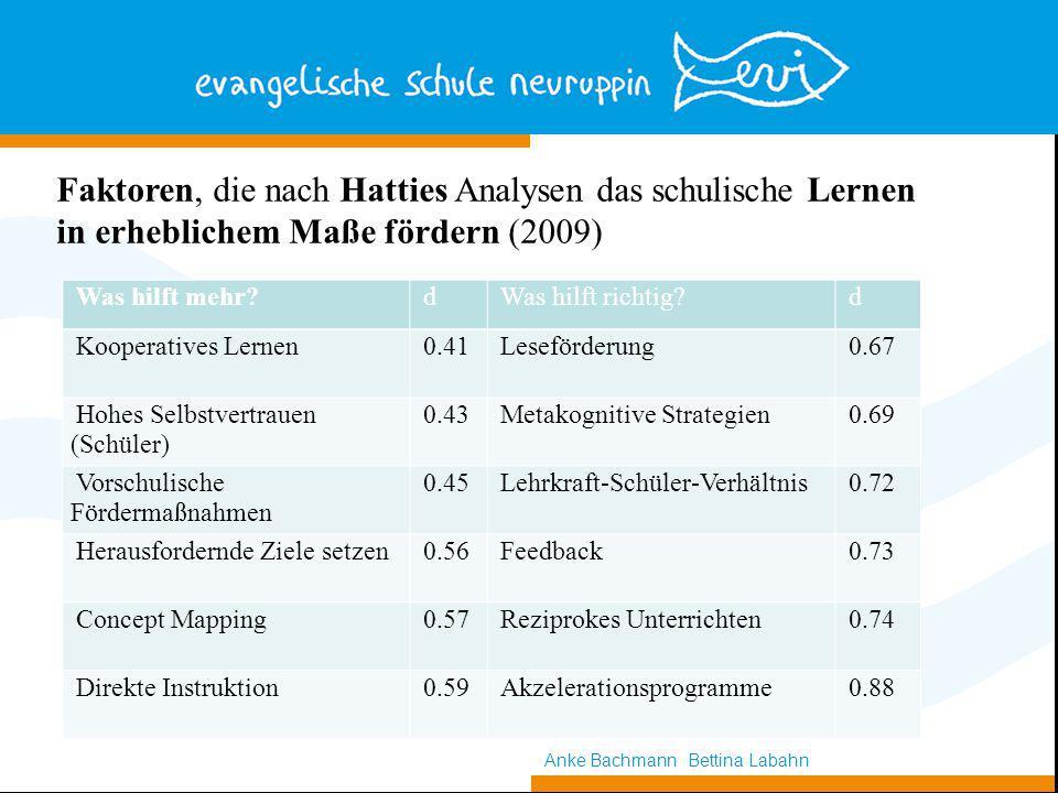 Faktoren, die nach Hatties Analysen das schulische Lernen in erheblichem Maße fördern (2009) Anke Bachmann Bettina Labahn Was hilft mehr?dWas hilft richtig?d Kooperatives Lernen0.41Leseförderung0.67 Hohes Selbstvertrauen (Schüler) 0.43Metakognitive Strategien0.69 Vorschulische Fördermaßnahmen 0.45Lehrkraft-Schüler-Verhältnis0.72 Herausfordernde Ziele setzen0.56Feedback0.73 Concept Mapping0.57Reziprokes Unterrichten0.74 Direkte Instruktion0.59Akzelerationsprogramme0.88