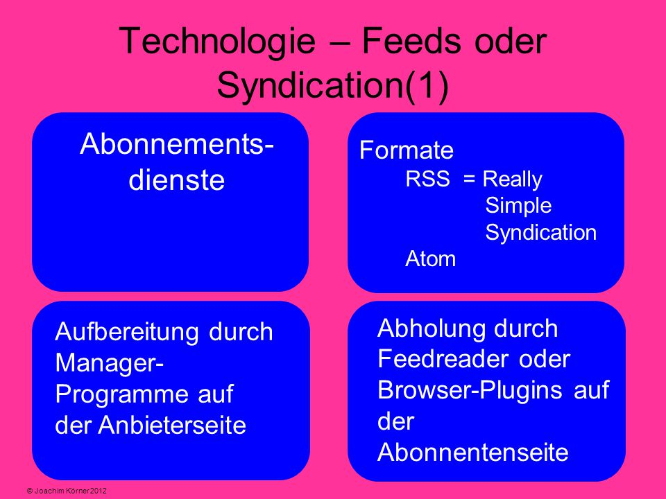 Technologie – Feeds oder Syndication(1) Abonnements- dienste Formate RSS = Really Simple Syndication Atom Aufbereitung durch Manager- Programme auf de