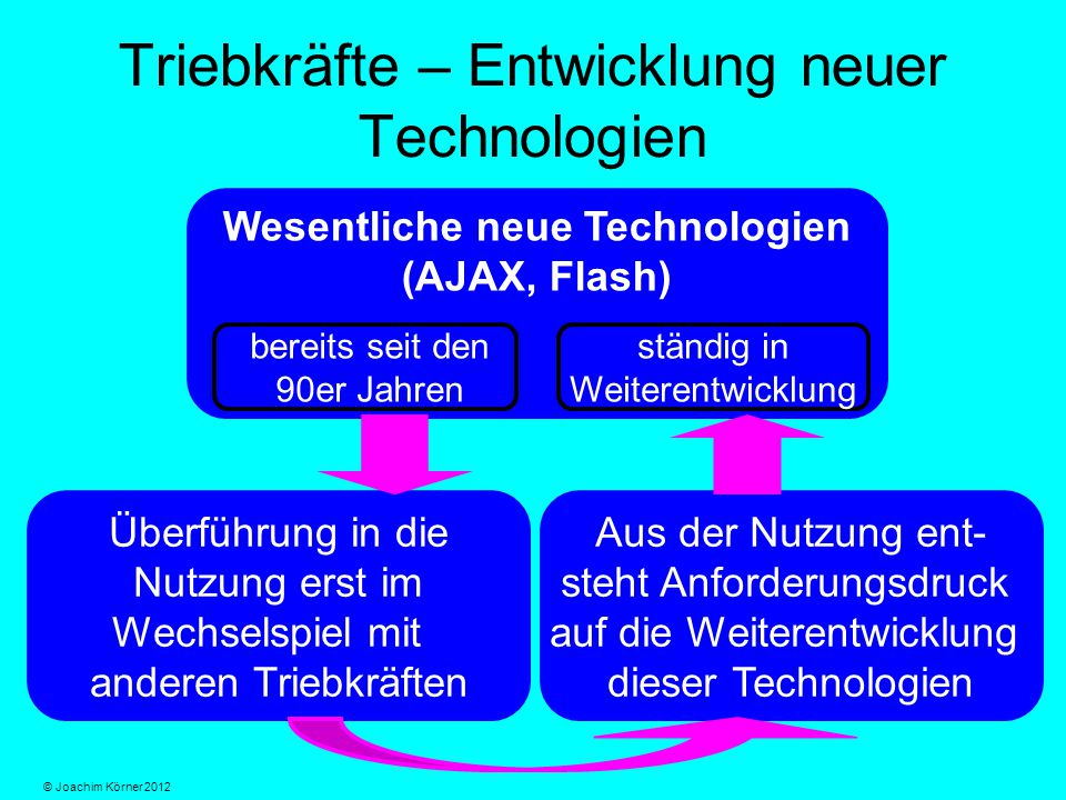 Triebkräfte – Entwicklung neuer Technologien Wesentliche neue Technologien (AJAX, Flash) Überführung in die Nutzung erst im Wechselspiel mit anderen Triebkräften Aus der Nutzung ent- steht Anforderungsdruck auf die Weiterentwicklung dieser Technologien bereits seit den 90er Jahren ständig in Weiterentwicklung © Joachim Körner 2012