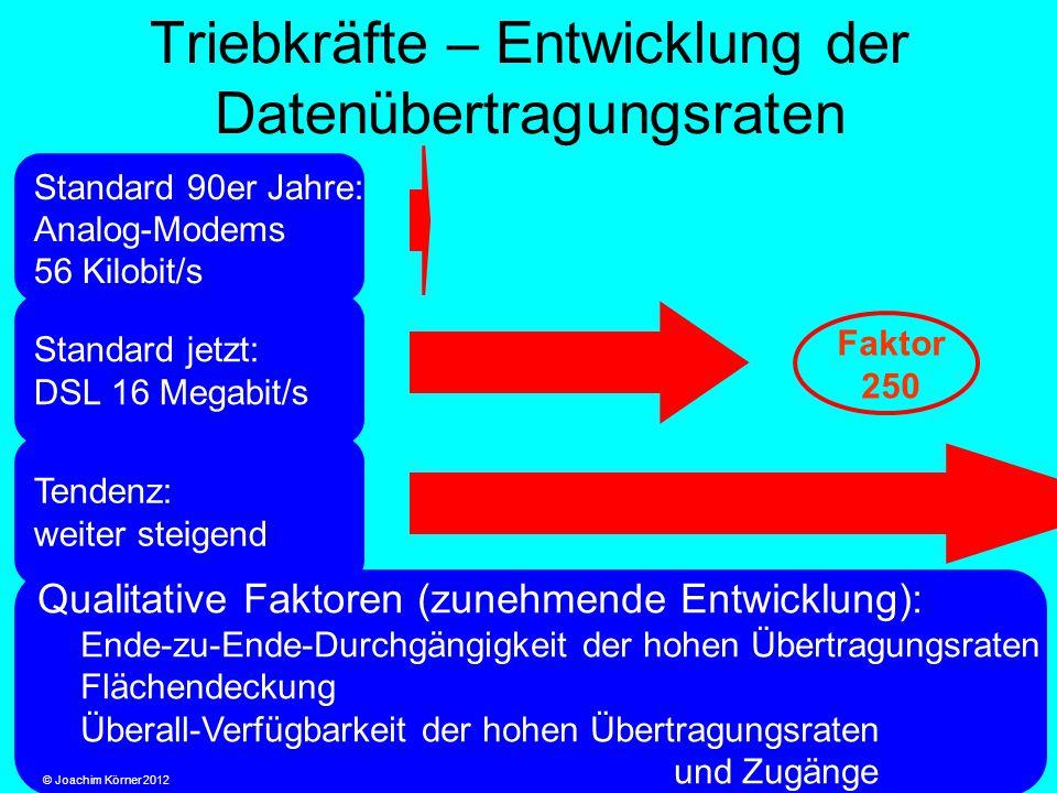 Triebkräfte – Entwicklung der Datenübertragungsraten Standard 90er Jahre: Analog-Modems 56 Kilobit/s Standard jetzt: DSL 16 Megabit/s Tendenz: weiter steigend Qualitative Faktoren (zunehmende Entwicklung): Ende-zu-Ende-Durchgängigkeit der hohen Übertragungsraten Flächendeckung Überall-Verfügbarkeit der hohen Übertragungsraten und Zugänge Faktor 250 © Joachim Körner 2012