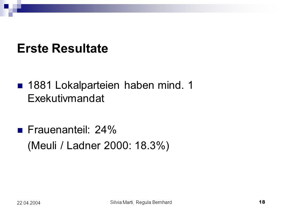 Silvia Marti, Regula Bernhard18 22.04.2004 Erste Resultate 1881 Lokalparteien haben mind.