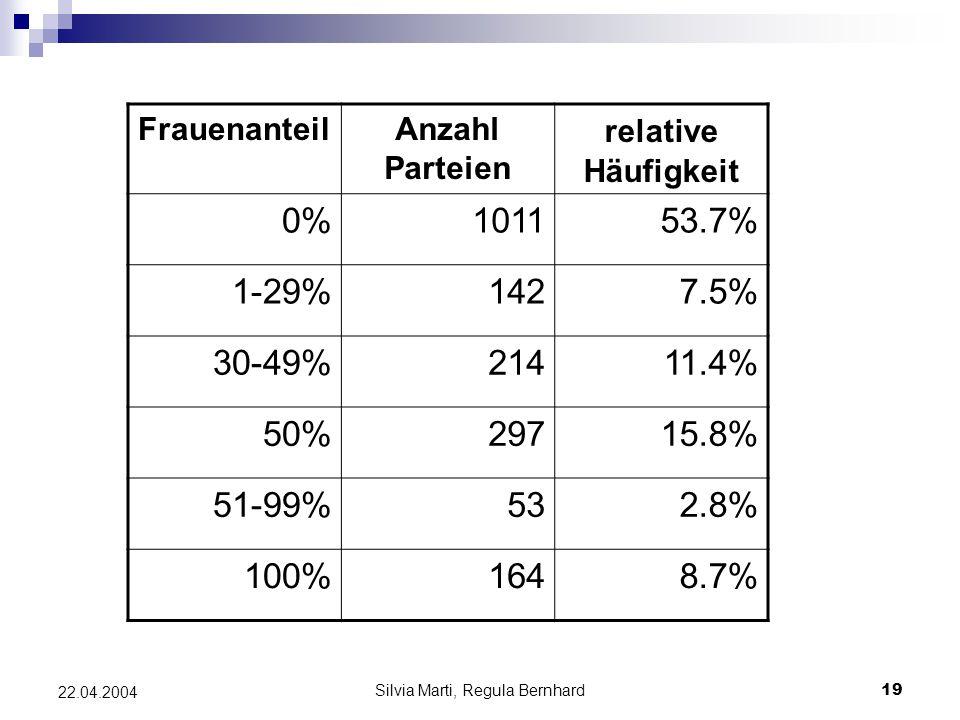 Silvia Marti, Regula Bernhard19 22.04.2004 FrauenanteilAnzahl Parteien relative Häufigkeit 0%101153.7% 1-29%1427.5% 30-49%21411.4% 50%29715.8% 51-99%532.8% 100%1648.7%