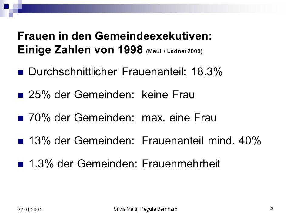 Silvia Marti, Regula Bernhard3 22.04.2004 Frauen in den Gemeindeexekutiven: Einige Zahlen von 1998 (Meuli / Ladner 2000) Durchschnittlicher Frauenanteil: 18.3% 70% der Gemeinden:max.