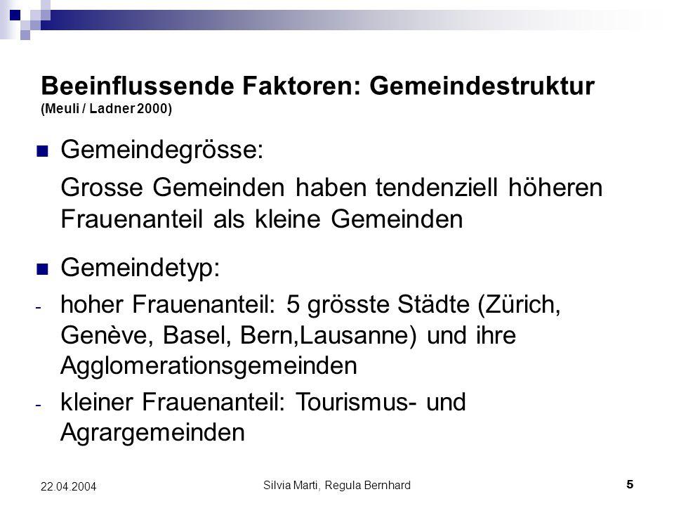 Silvia Marti, Regula Bernhard16 22.04.2004 Modell Frauenanteil der Exekutiv- mandate in Lokalparteien Frauenanteil d.a.
