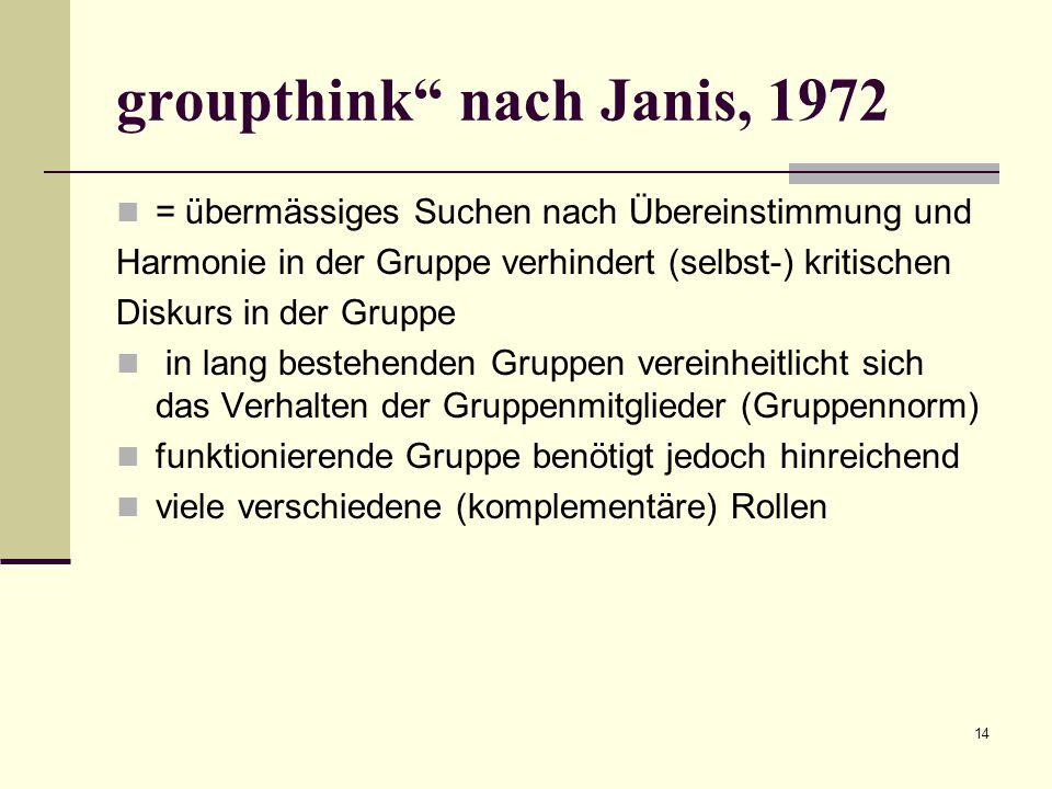 14 groupthink nach Janis, 1972 = übermässiges Suchen nach Übereinstimmung und Harmonie in der Gruppe verhindert (selbst-) kritischen Diskurs in der Gruppe in lang bestehenden Gruppen vereinheitlicht sich das Verhalten der Gruppenmitglieder (Gruppennorm) funktionierende Gruppe benötigt jedoch hinreichend viele verschiedene (komplementäre) Rollen